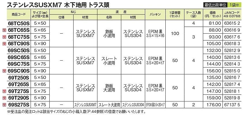 波座別注セット 木下地用 ステンレス(SUSXM7)トラス 鉄板小波用 100セット/袋