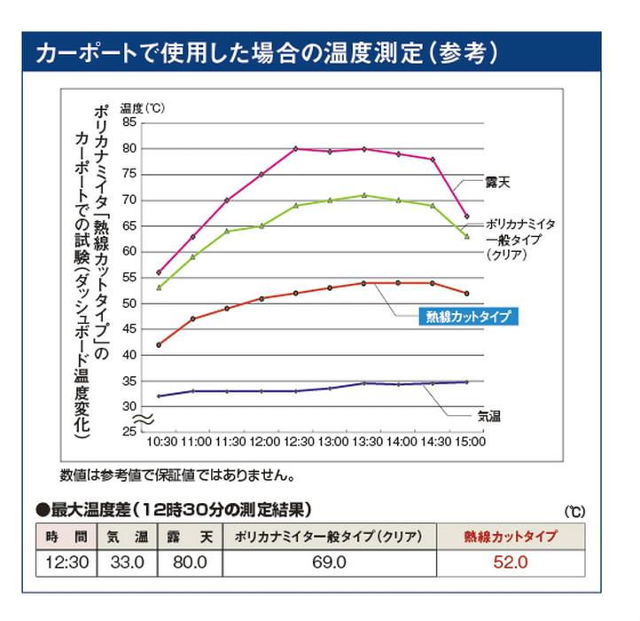 オーダーサイズ ブロンズマット 熱線カットタイプ 鉄板小波 32波 10枚〜 ポリカ波板 タキロンシーアイ 3,040mm〜7,500mm