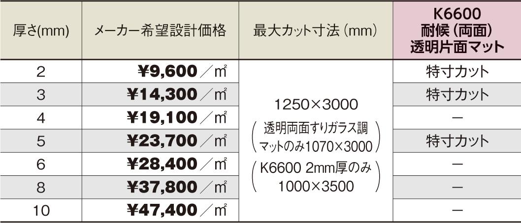 両面耐候グレード PCSP-K6600 透明片面マット ポリカ平板 タキロンシーアイ 厚さ:2mm