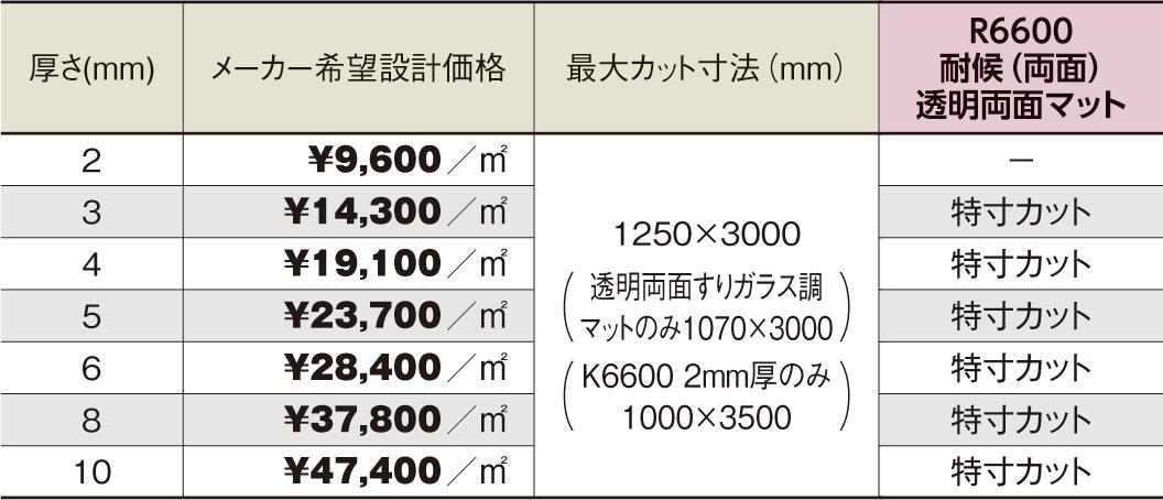 PCSP-R6600 5mm厚 透明両面マット 耐候(両面)グレード ポリカ平板 タキロンシーアイ