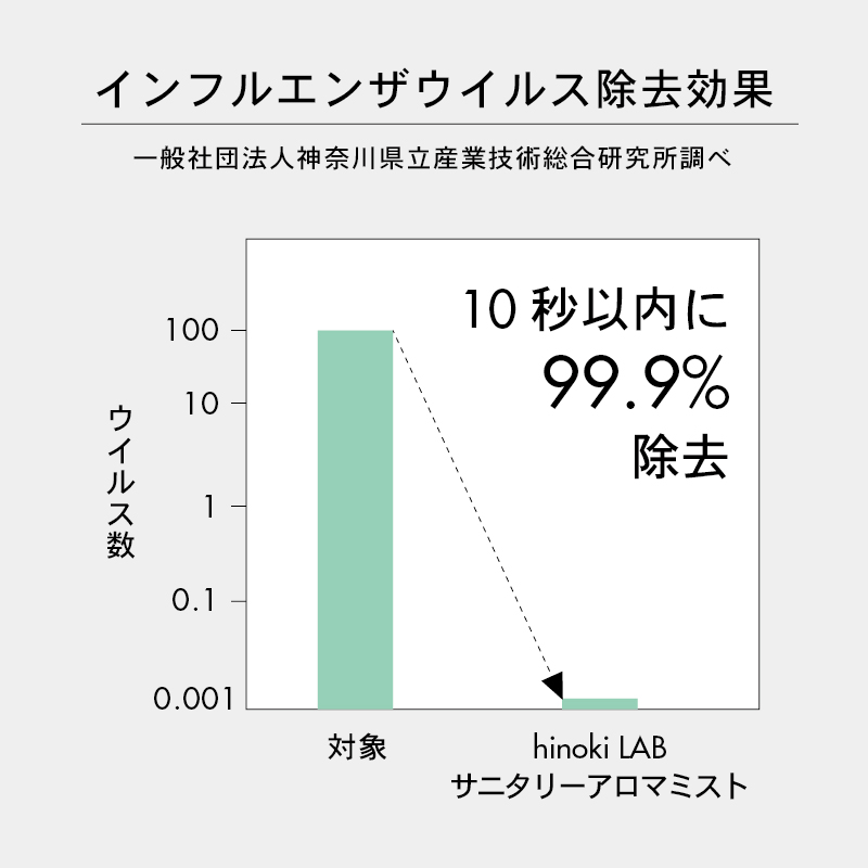 サニタリーアロマミスト ハーバルヒノキ 本体100ml (アルコール75%)