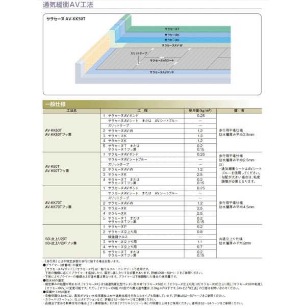 サラセーヌ AVシート 通気緩衝AV工法 通気緩衝シート 幅1m×長さ20m 厚み2.7mm AGCポリマー建材 ウレタン防水