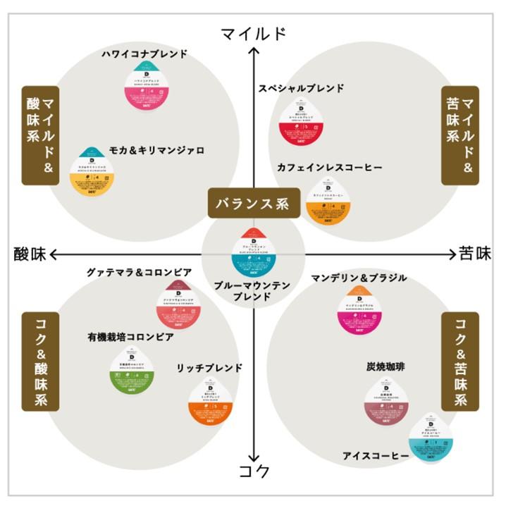 UCC  DRIP POD モカ&キリマンジァロ【12P×12箱(144P入り)】