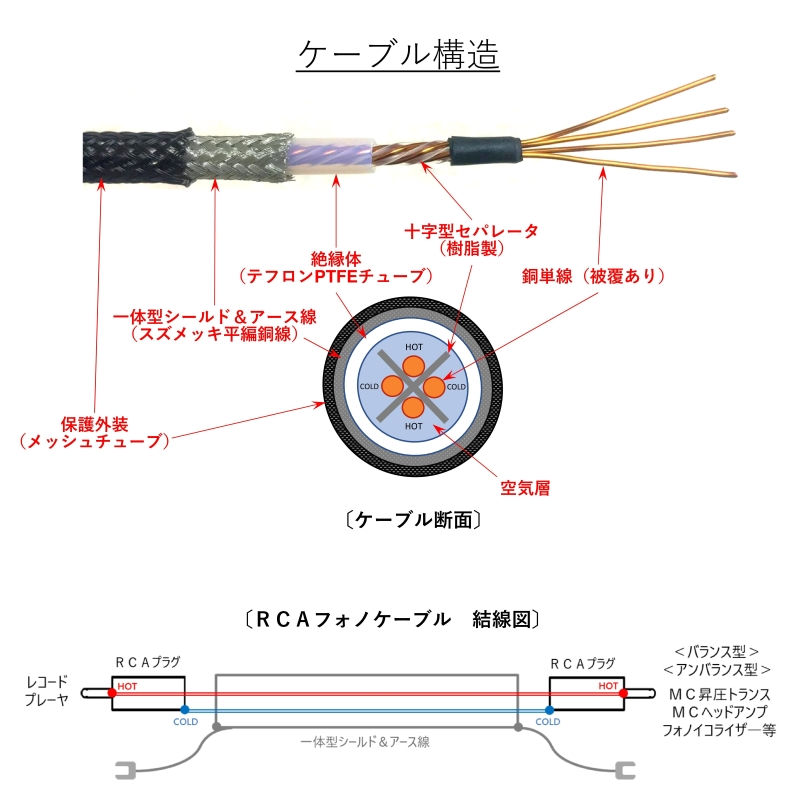 RCA-RCAフォノケーブル(バランス伝送・アンバランス伝送両方式対応) WTS-P3200