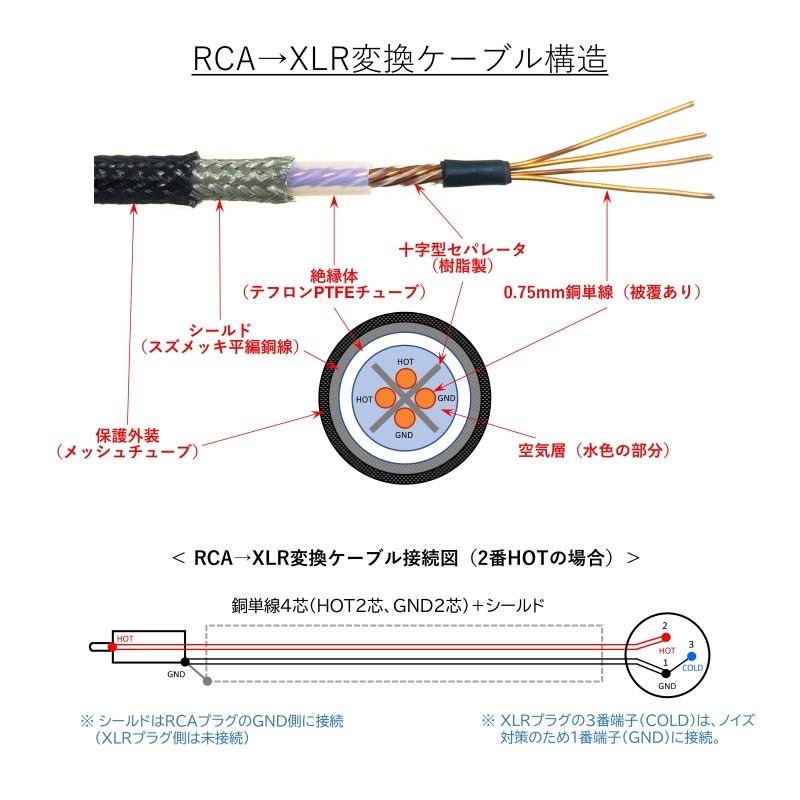 RCA→XLR変換ケーブル(2番HOT/3番HOT選択可能) WTS-RX5000