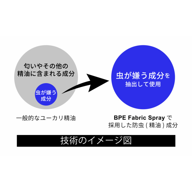 BUG PROTECTOR(バグプロテクター)BPE ファブリックスプレー [防虫スプレー][45ml]