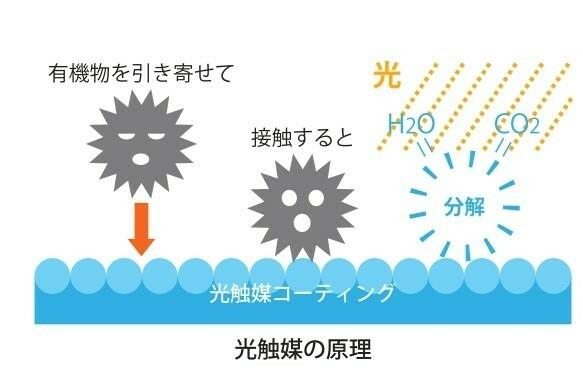 【クイッククリーンコート】 見える光反応する光触媒 除菌・消臭・安全