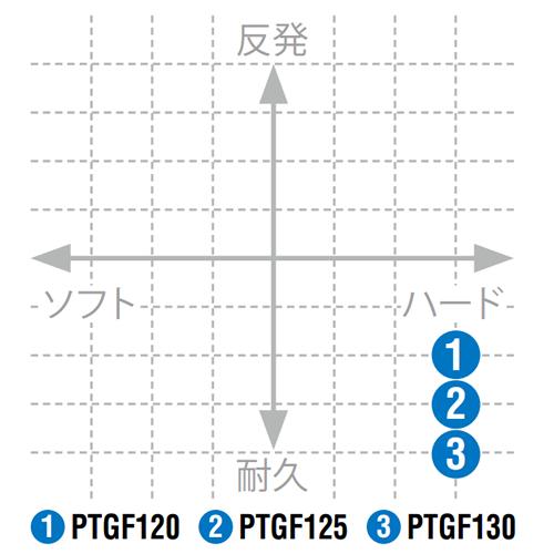 ヨネックスポリツアーファイア125PTGF125 テニス ガット ストリングスYONEX 2015AW ゆうパケット対応