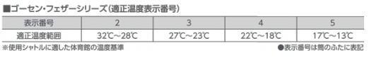 ゴーセン NEO FEATHER PLATINUM ネオ・フェザー・プラチナ GFN-110 ゴーセン バドミントン シャトル シャトルコック  GOSEN