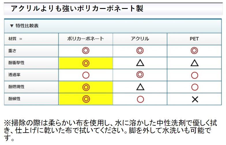 アイリスチトセ 飛沫防止 パーテーション 幅900 高さ600 まん延防止等重点措置飛沫防止 オフィス 仕切り 日本製 ポリカ|PA60-0960P/184466