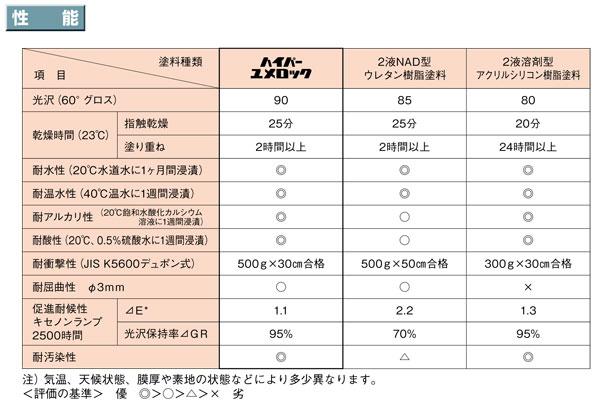 【ハイパーユメロック】 「淡彩(主剤)・弾性硬化剤セット」ロックペイント