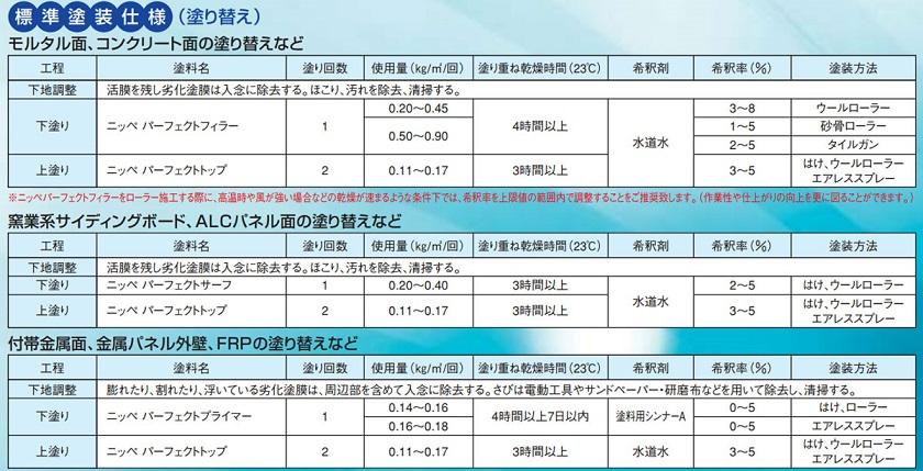 【送料無料】ニッペ パーフェクトトップ 赤系濃彩色 15kg 各艶 期間限定ポイント5倍