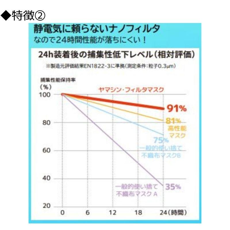 ヤマシンフィルタ株式会社製 マスク用フィルタシート 100×30cm カットクロス