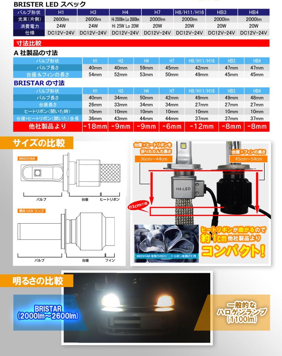 ファンレス LEDヘッドライト H16 BRISTAR