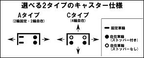 本宏製作所 カゴ台車 ESC-5 ロールボックスパレット)セキュリティタイプ
