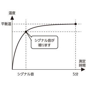 Ci 動物・ペット用デジタル体温計 MT-G19