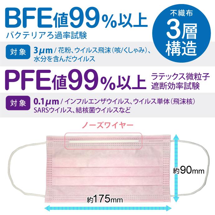 【医療用3層マスク】プレガードマスク プレミアム ホワイト/ブルー/ピンク (1箱50枚入) サイズ:レギュラーサイズ(95×175mm) BFE99%以上 ASTMレベル1相当【キャンセル・返品・交換不可商品】