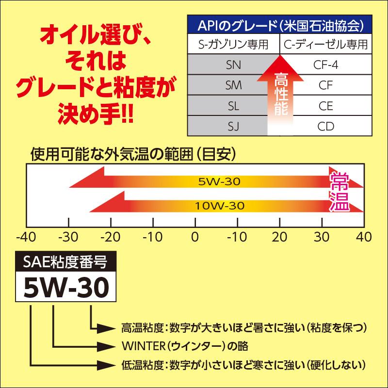 エンジンオイル SN GF−5/CF 5W30 200L ドラム缶  [35848]