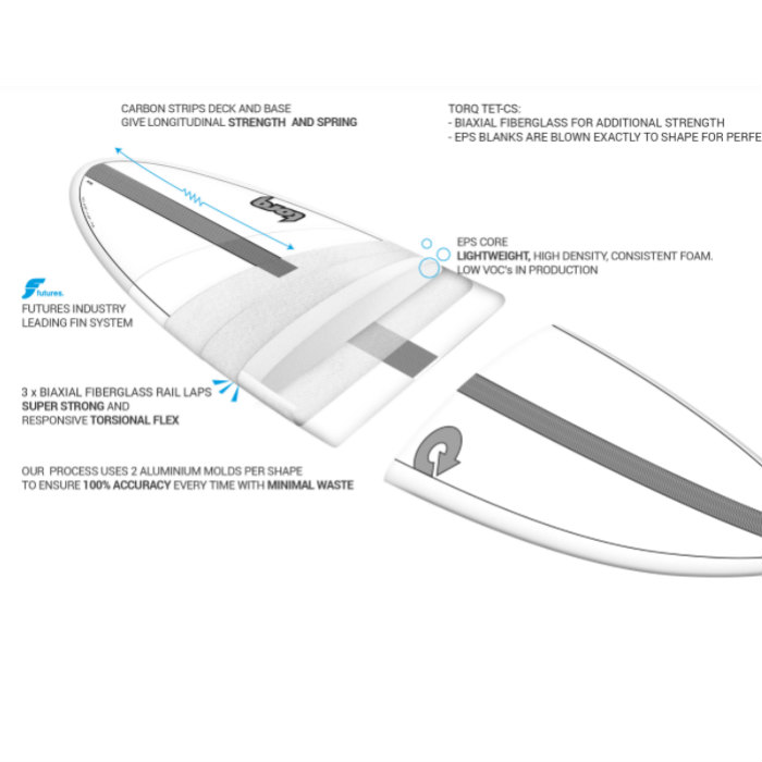 "TORQ Surfboard トルクサーフボード MOD FUN - 7'6"" ファンボード 7.6フィート サーフィン SURF"