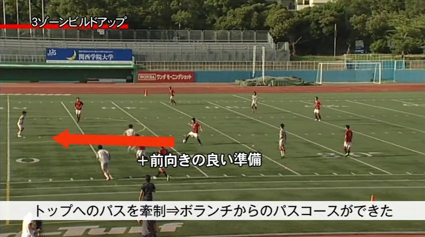 フットボール・コーチングタクティクス