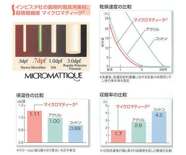 洗えるシルキーウォーム毛布 マイクロマティーク・フレサーモ /ダブルサイズ