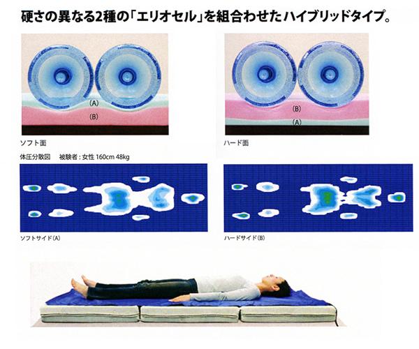 マニフレックス 「メッシュウィング レオナルド」 三つ折りマットレス/セミダブル
