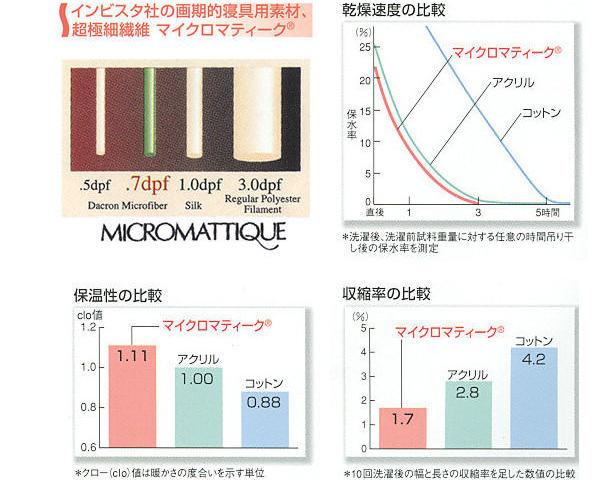 インビスタ・マイクロマティーク敷パッド /ダブルサイズ