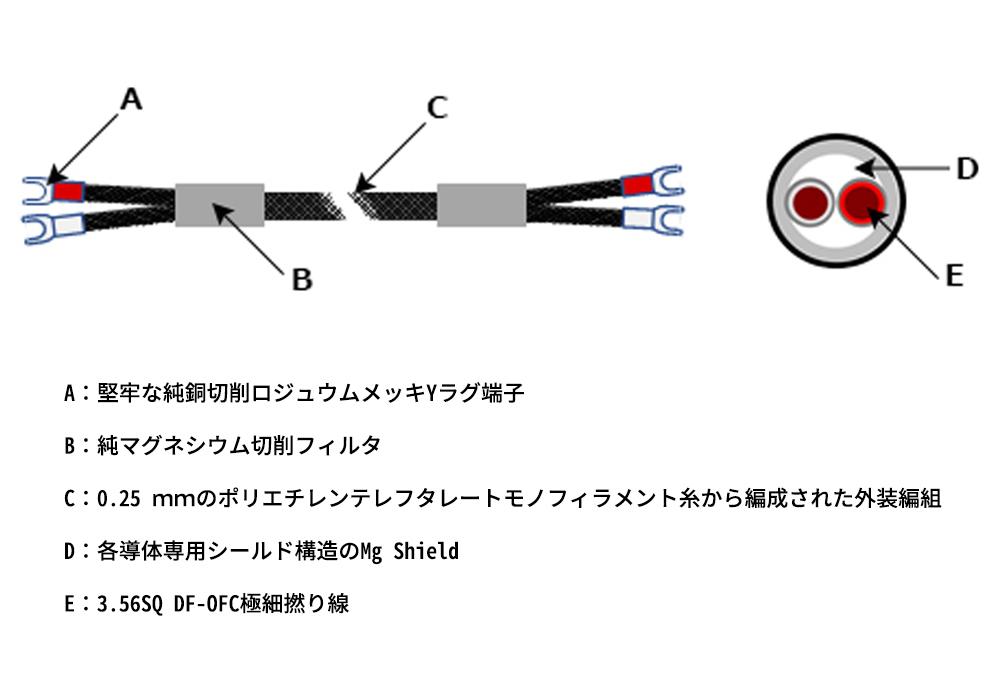 TAD - SC020M/2.0m(スピーカーケーブル・ペア・シングル接続・両端Yラグ)《e》【在庫有り即納】