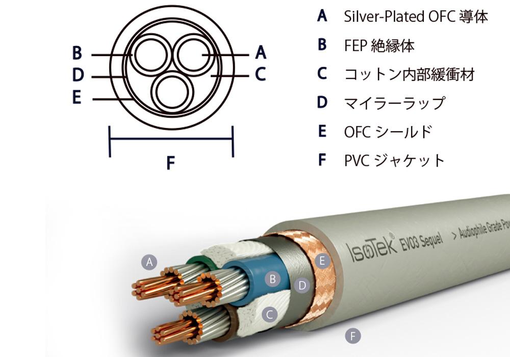 IsoTek - EVO3 OPT15J/1.0m(電源ケーブル)(EVO3 OPTIMUM)《e》【メーカー直送商品(代引不可)・納期を確認後、ご連絡いたします】