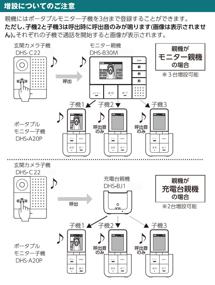 DECT方式ワイヤレステレビドアホン 子機セット DHS-SP2020