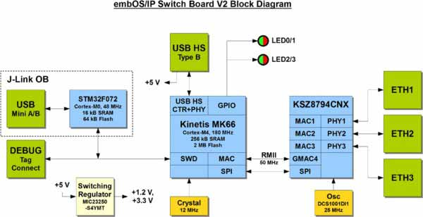 embOS/IP Switch Board