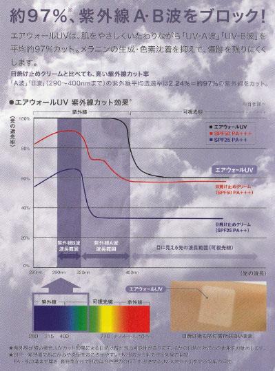 エアウォール 50mm 紫外線約97%カット
