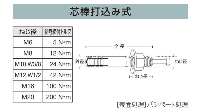 アンカーボルト アンカーセット ステンレス コンクリート アンカー ルーティーアンカー SC-660 SCタイプ 50本単位 心棒打込み M6×全長60mm
