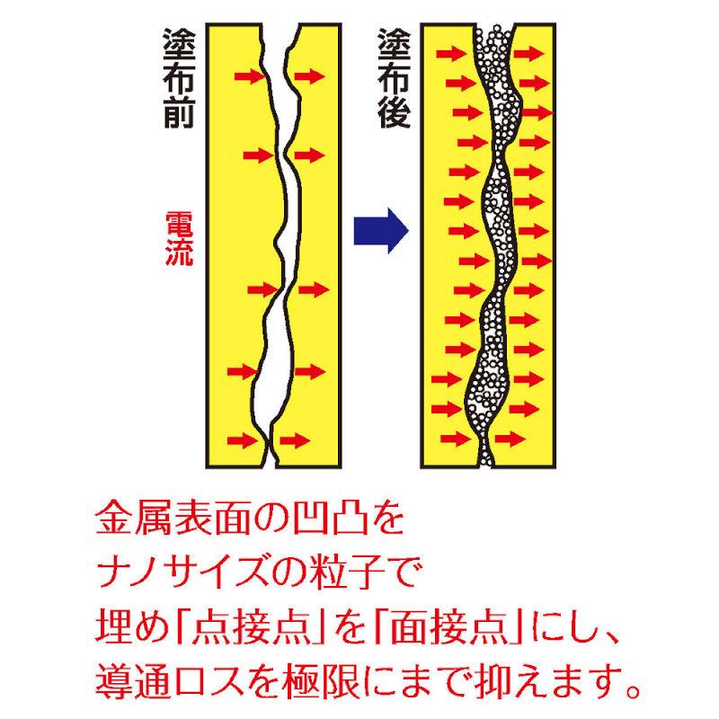 エツミ ナノカーボンペン� /接点改質剤・MADE IN JAPAN