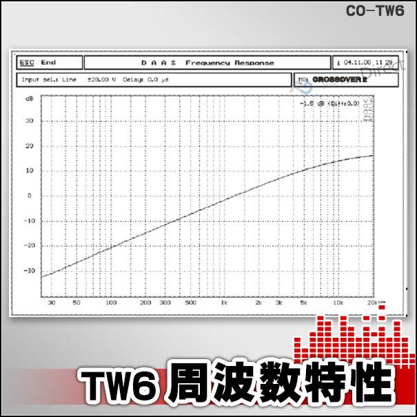 CO-TW6 ブラック 高級パーツ採用!音質改善!ツィータークロスオーバーネットワーク(クロスオーバーネットワーク カスタム パーツ 車 ツイーター ツィーター ウーハー クロスオーバー カーオーディオ ネットワーク アンプ オーディオ)