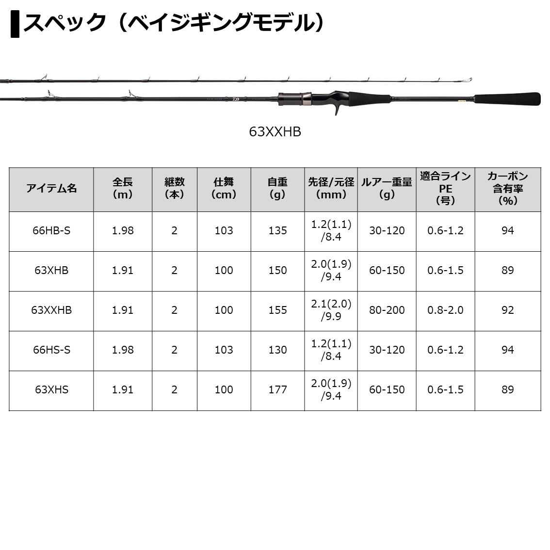 ダイワ キャタリナBJ エアポータブル(スーパーライトジギングモデル) 63MLB-METAL