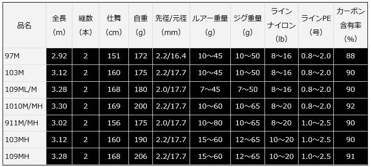 【大型品】ダイワ オーバーゼア 97M