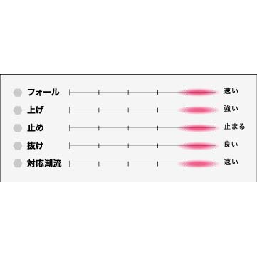 シーフロアコントロール スパンキー 360g グロー【メール便可】