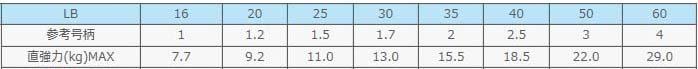 【端尺特別品】サンライン ソルティメイト PEジガーULT4本組 SPJ 500m #1/#1.2
