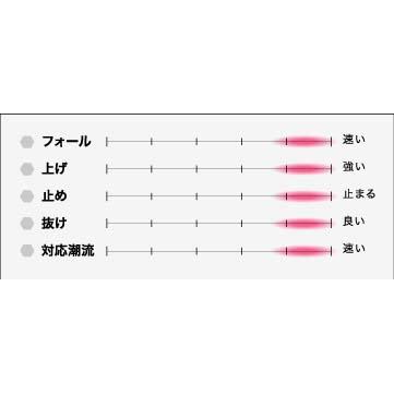 シーフロアコントロール スパンキー 60g グロー【メール便可】