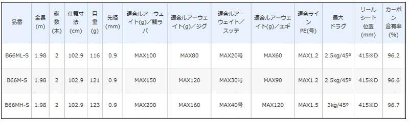 シマノ クロスミッション [CROSSMISSION] B66ML-S