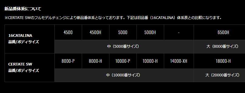ダイワ 21セルテートSW 14000-XH