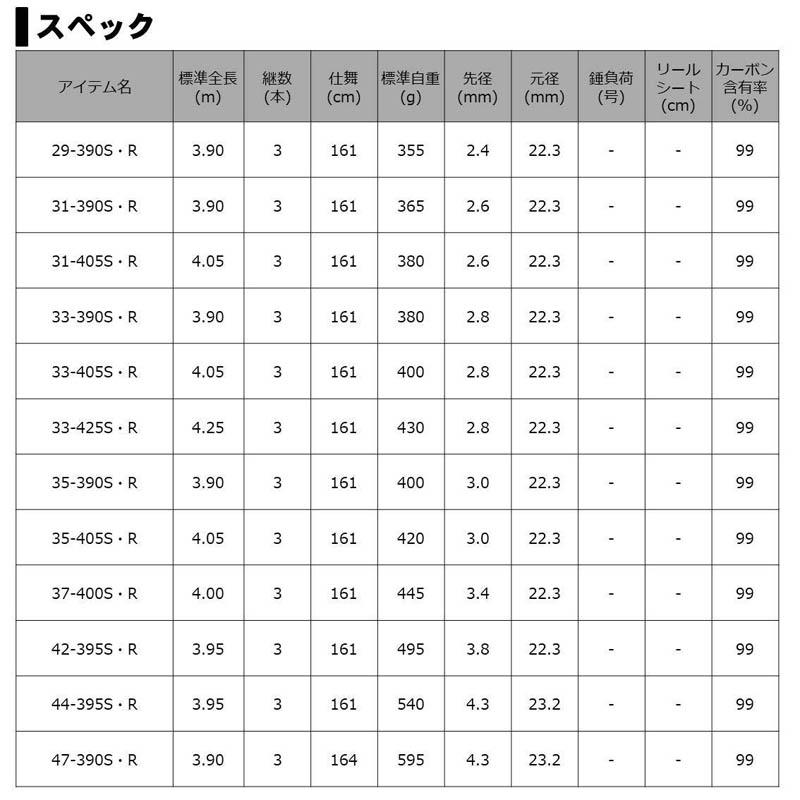【大型品】ダイワ サンダウナー コンペティション プロトギア 31号-405S・R