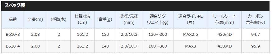 【大型品】シマノ オシアジガー インフィニティ モーティブ B610-3