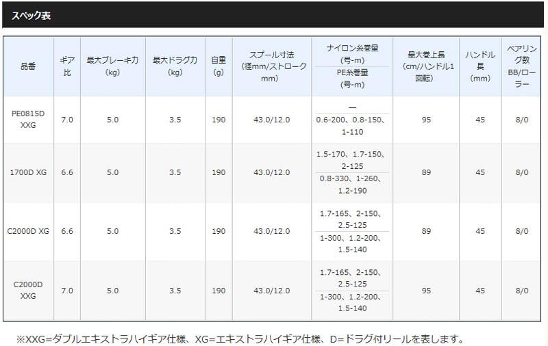 シマノ 20BB-X ハイパーフォース コンパクトモデル 2000DXXG