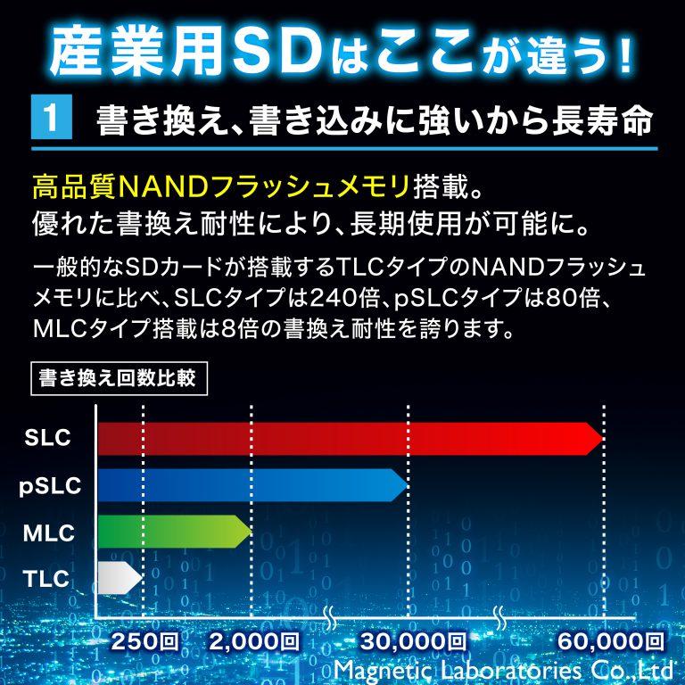 HIDISC MLC採用高耐久SDHCメモリーカード Hynix, Samsungチップ採用 HDSDHC8GMLLJP3