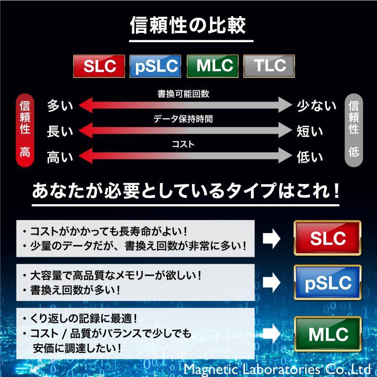 HIDISC MLC採用高耐久microSDHCカード Hynix, Samsungチップ採用 HDMCSDHC16GMLLJP3