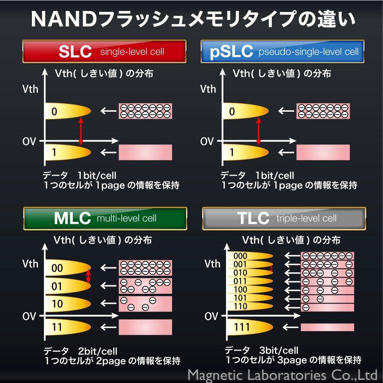 HIDISC 産業向けpSLC microSD16GB