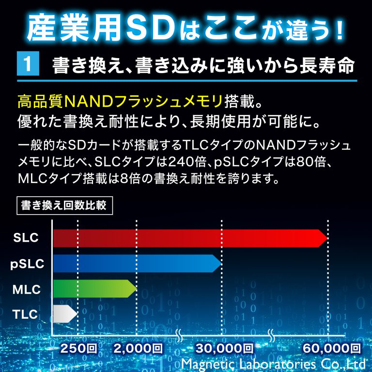 HIDISC SLC採用高耐久 microSDHCカード TOSHIBAチップ採用 HDMCSD1GSLPJP3