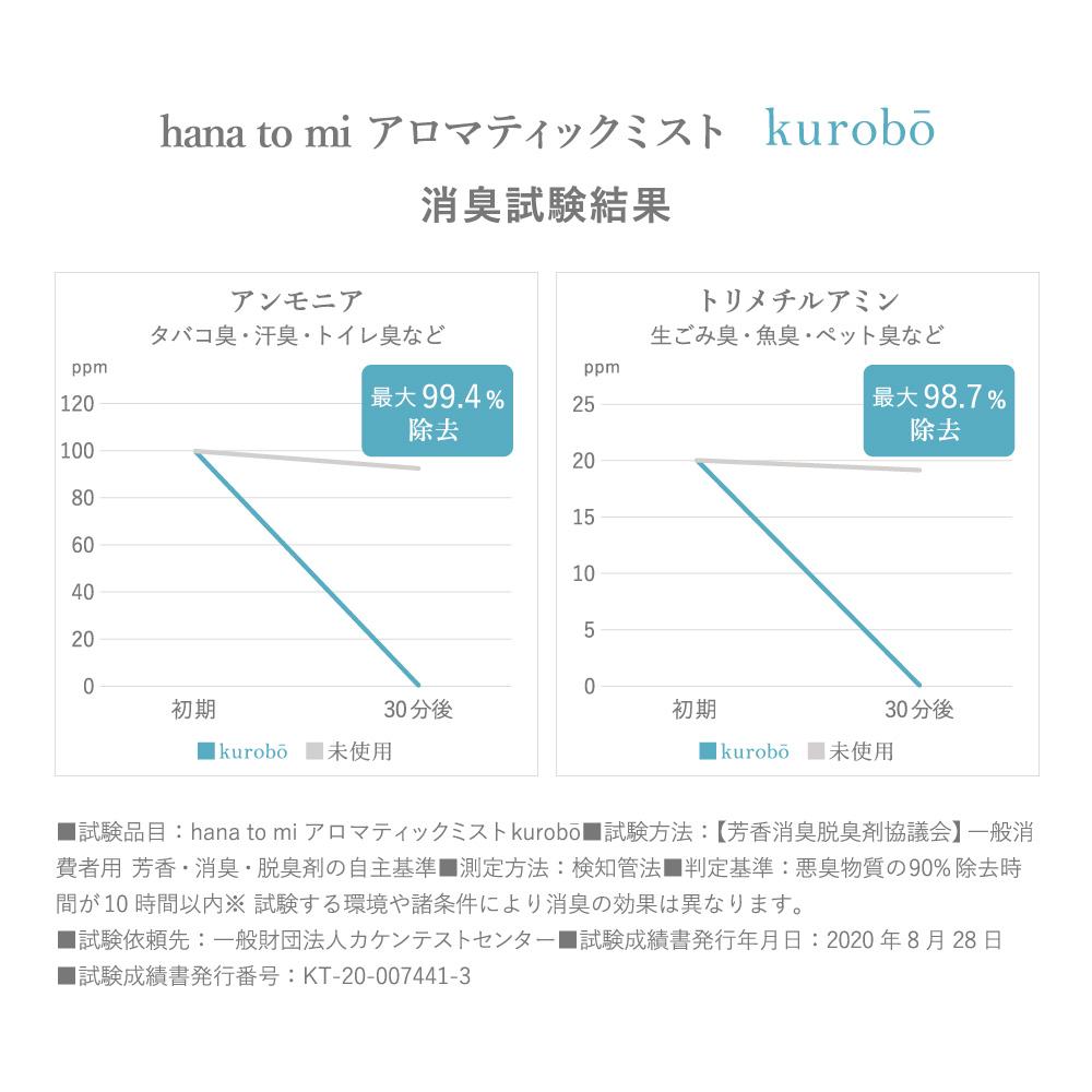 【hana to mi】アロマティックミスト kurobo